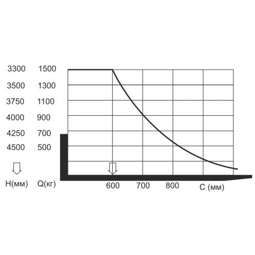 Штабелер электрический Vulkan CDDYG-II 1,5т/3,5м