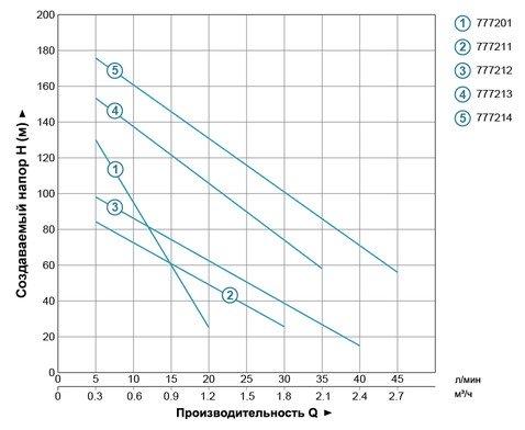 Производительность погружного насоса Aquatica 3QGD0.8-50-0.37
