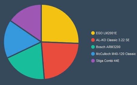 График самых популярных газонокосилок