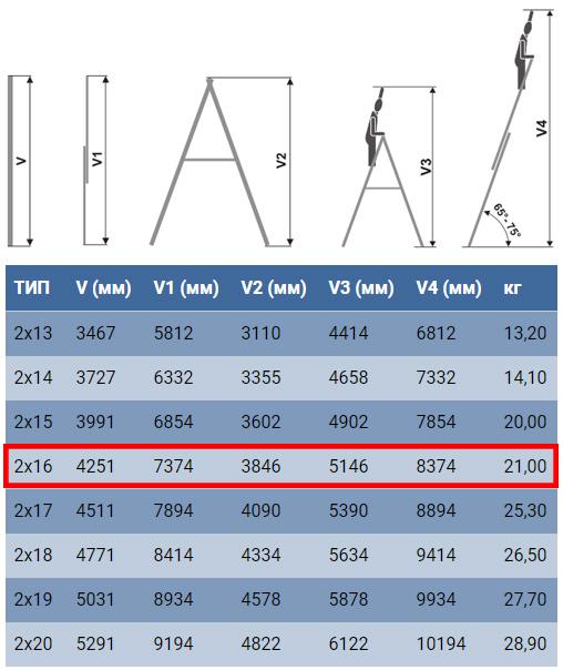 Технические характеристики лестницы для дома и производства Elkop VHR Profi 2x16