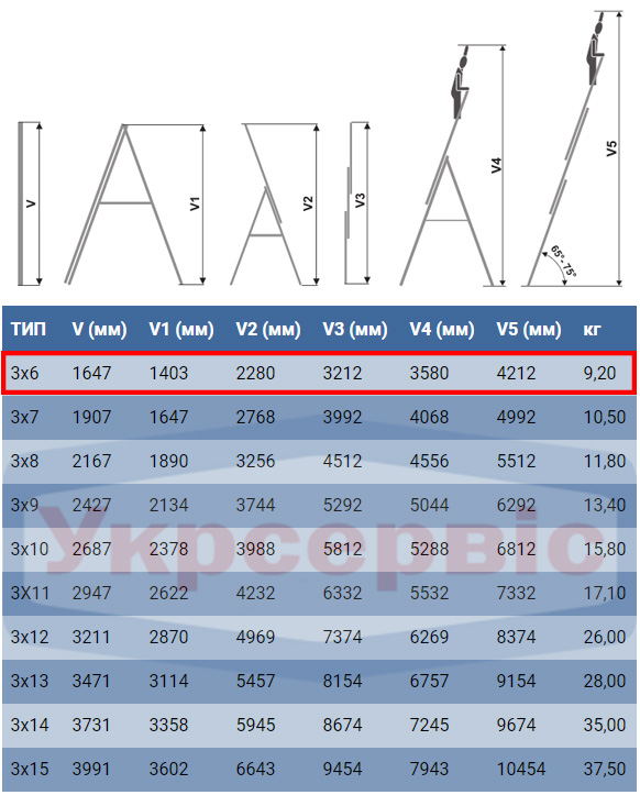 Технические характеристики лестницы для дома и производства Elkop VHR Trend 3x6