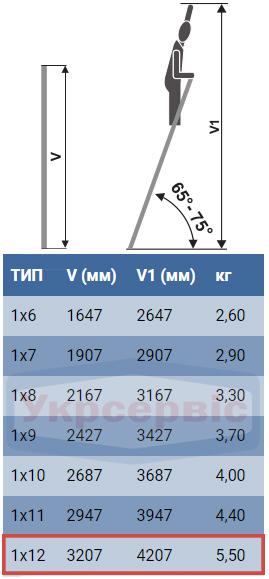 Технические характеристики приставной лестницы для дома и производства Elkop VHR Hobby 1x12